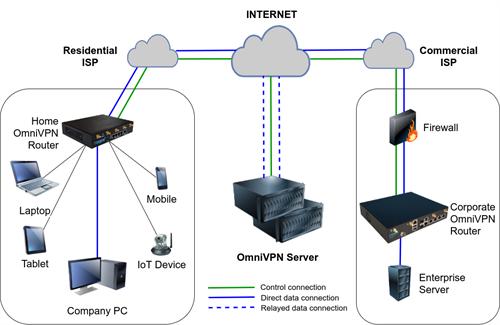 Patent-pending Roqos OmniVPN(TM)