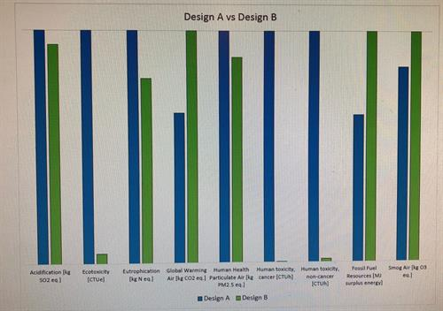 LCA Design Comparison
