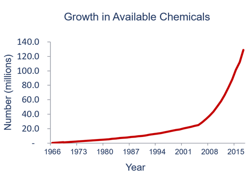 Why this is important? Here is the growth in the number of chemicals over the last 50 years.