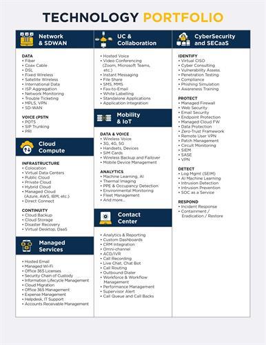 Our  Technology Portfolio - Telecommunication, Cloud & IT Optimization