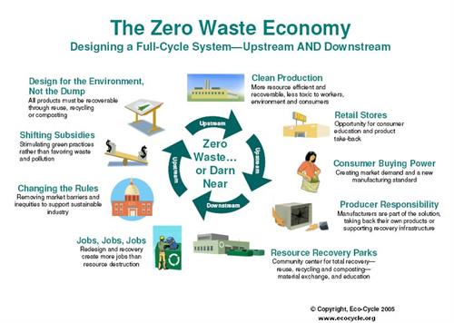 By definition, Zero Waste is the reduction of materials heading to landfills and incinerators by 90% by 2040.