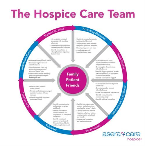 Gallery Image The_Hospice_Care_Team.JPG