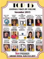 Came in at #2 in our KW Top 15 for Listings Taken