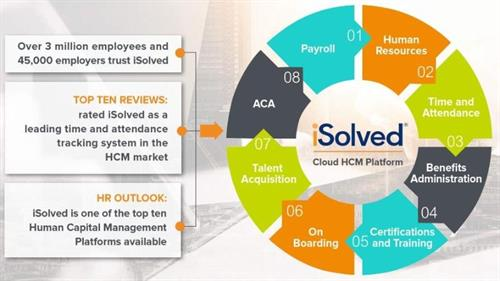 What can you do with the iSolved Cloud HCM Platform?