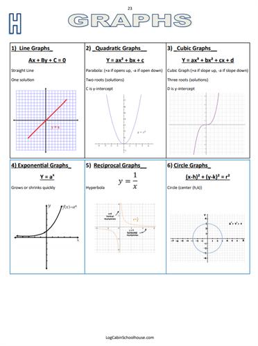 """""""Algebra Club"""" Sample Chart"""
