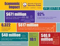UW-Stevens Point's economic impact tops $670 million annually
