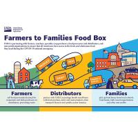 Additional Pickup Locations for USDA Farmers to Families Food Box Program
