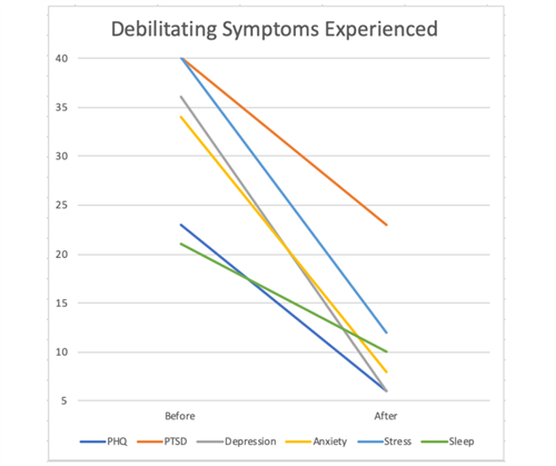 Our Results - Same person, before and after treatment assessment from validated method.