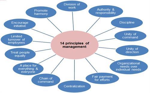 M.E. 74 Business Management