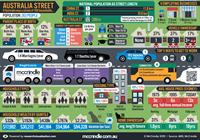 Australia Street Infographic