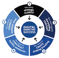 Brilliant Digital - Proven Digital Marketing Success
