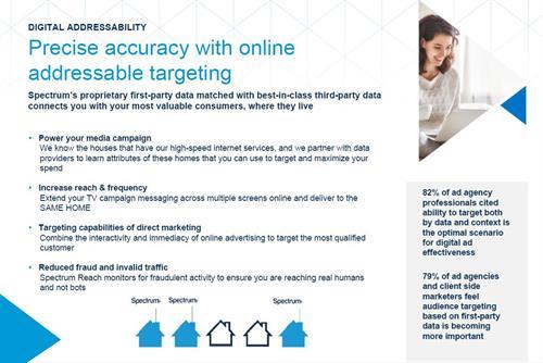 Digital Addressibility