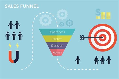 Digital Marketing creates a Sales Funnel for your Business