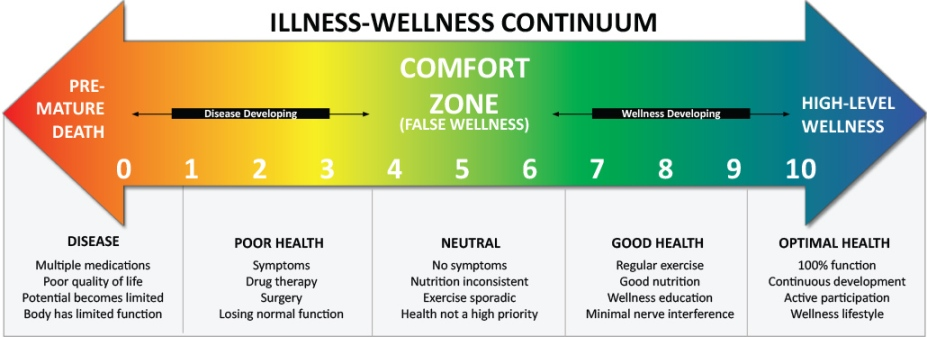 Wellness Continuum
