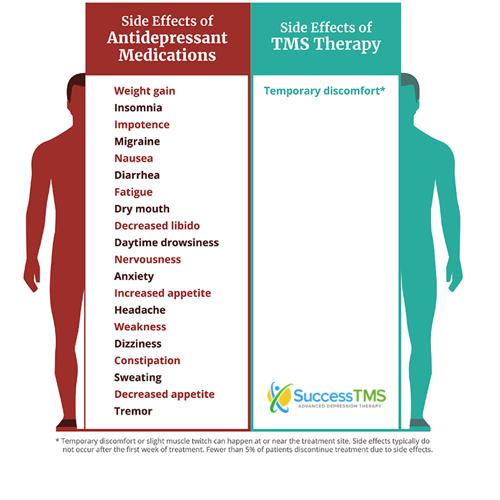 Side effects of TMS vs depression meds