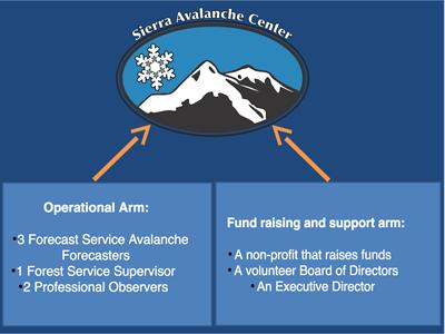 SAC Organizational Chart