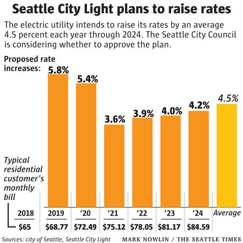 Example of rate hikes by Seattle City Light