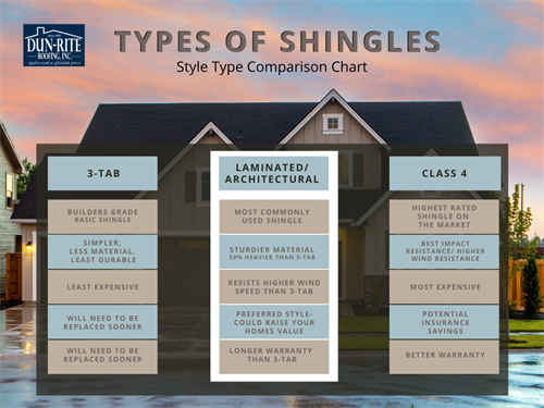 Shingle Types