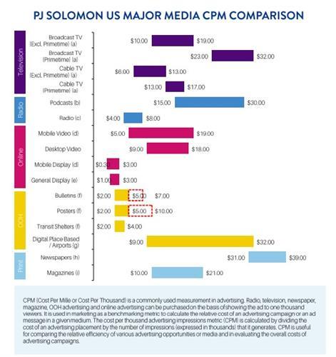 Media Cost Per Thousand Comparison