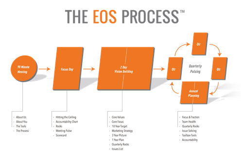 The EOS Process™