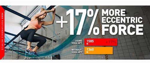 17% more eccentric force