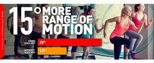 15% more range of motion