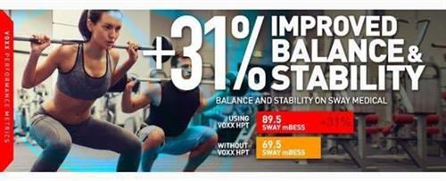 31% improved balance and stability