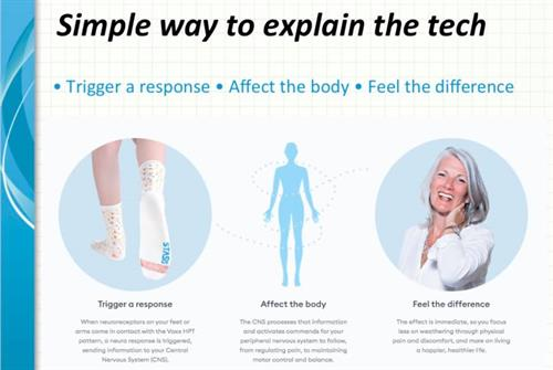 How the tech works with your body