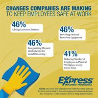 84% of Companies Made Changes for Employee Safety During COVID-19 Pandemic