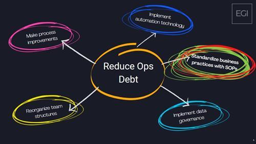 Reduce operational debt