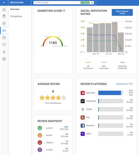 Monitor real effectiveness of marketing campaigns and calendar with integration and managing of all  social reputation from one  portal. 2buck a day geofence and push notification marketing the national brands use to elevate business