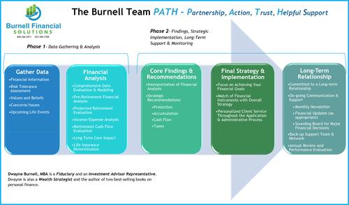 Burnell Financial Client Process