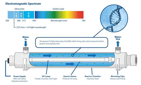 UvLightSanitizingSystems.com Water Systems Solutions for Residential & Commercial