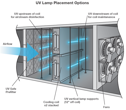 UvLightSanitizingSystems.com Central Air Systems for Residential & Commercial. Eliminating Deadly Viruses from Indoor Air.