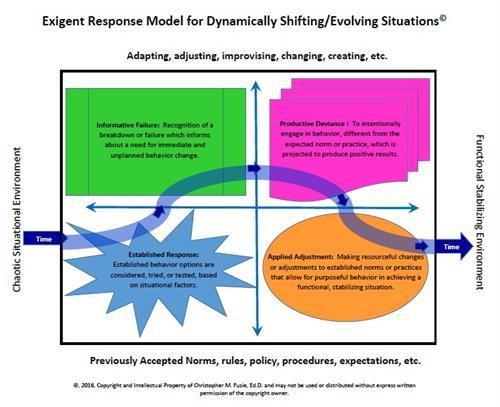 Exigency Response Model