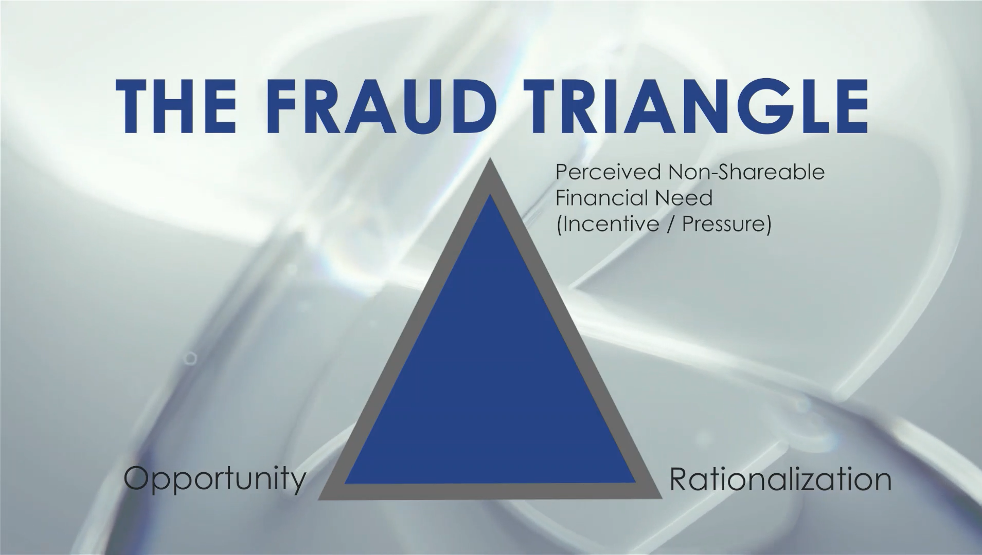 The Fraud Triangle: Pressure, Opportunity, and Rationalization