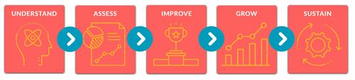 Our 5-step Methodology