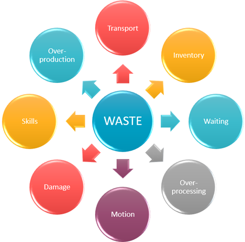 The 8 Wastes = DOWNTIME