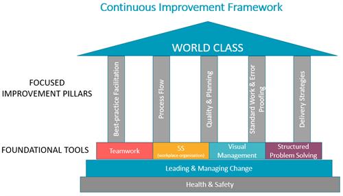 Our Continuous Improvement Framework