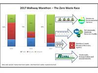 2017 Walkway Marathon Results