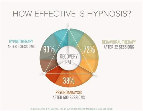 Hypnosis is the best therapy