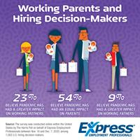 1 in 5 Hiring Decision-Makers Say Pandemic Negatively Impacting Working Parents