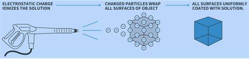 Electrostatic Disinfecting