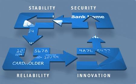 Capital Bankcard
