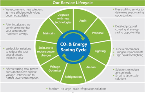 Energy Savings-as-a-Service