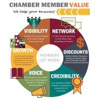 2019 Chamber 101 - July