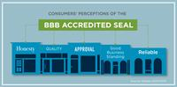 Gallery Image Consumer_Journey_ToolKit_Social_Media_Images-PerceptionsSeal_US_Csr_Perceptions_of_Seal_(1).jpg