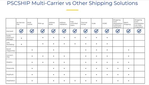The Best PSCSHIP Multi-Carrier Shipping System - Free!