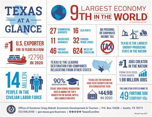 Texas at a Glance!