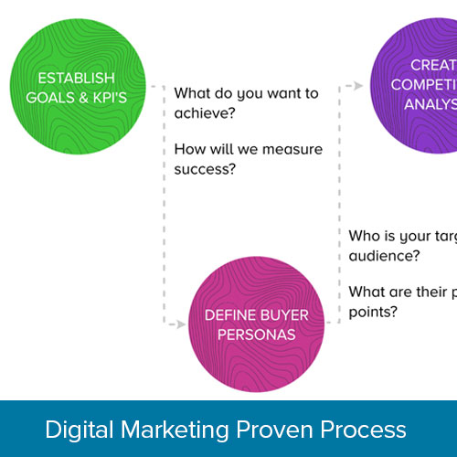 Digital Marketing Proven Process